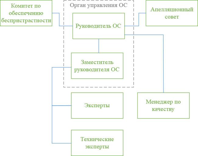 состав-органа-сертификации